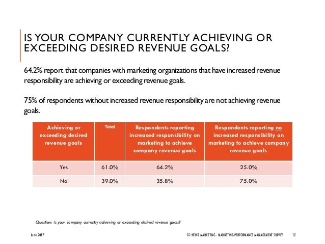 IS YOUR COMPANY CURRENTLY ACHIEVING OR EXCEEDING DESIRED REVENUE GOALS? 12 Question: Is your company currently achieving o...