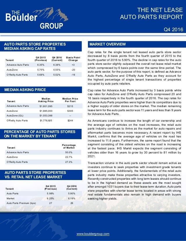 net lease auto parts store research report on