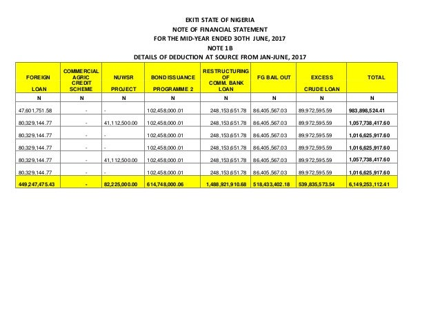 EKITI STATE OF NIGERIA NOTE OF FINANCIAL STATEMENT FOR THE MID-YEAR ENDED 3OTH JUNE, 2017 NOTE 1B DETAILS OF DEDUCTION AT ...