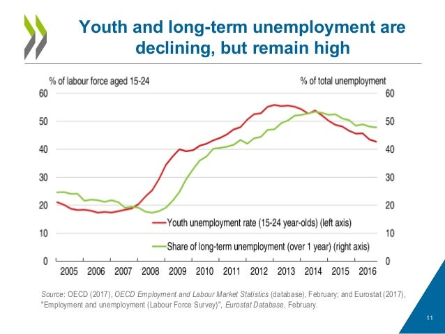 Youth and long-term unemployment are declining, but remain high 11 Source: OECD (2017), OECD Employment and Labour Market ...