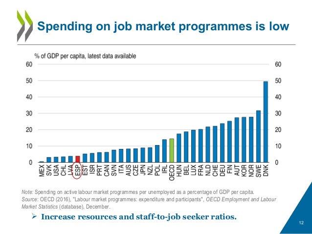 Spending on job market programmes is low 12 Note: Spending on active labour market programmes per unemployed as a percenta...