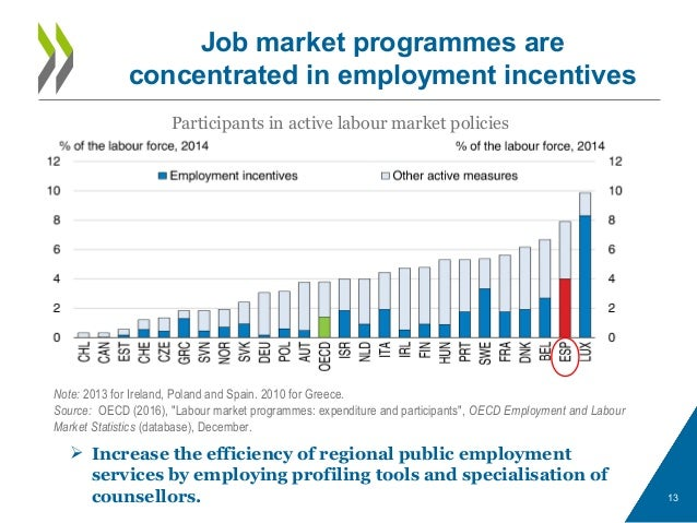 Job market programmes are concentrated in employment incentives 13 Participants in active labour market policies Note: 201...