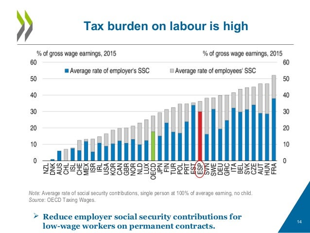 Tax burden on labour is high 14 Note: Average rate of social security contributions, single person at 100% of average earn...