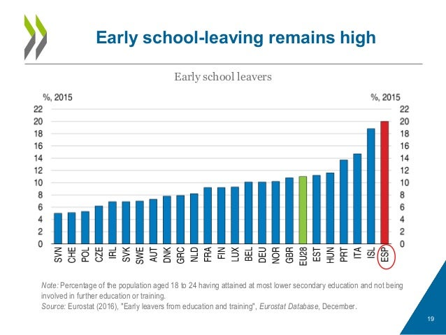 Early school-leaving remains high 19 Early school leavers Note: Percentage of the population aged 18 to 24 having attained...