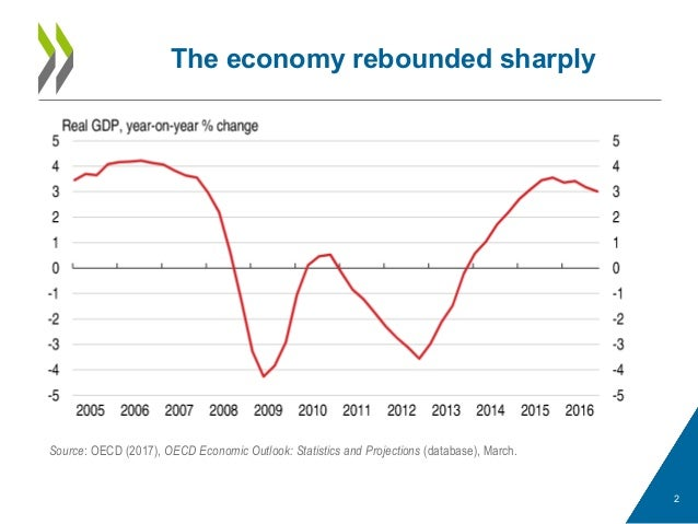 The economy rebounded sharply 2 Source: OECD (2017), OECD Economic Outlook: Statistics and Projections (database), March.