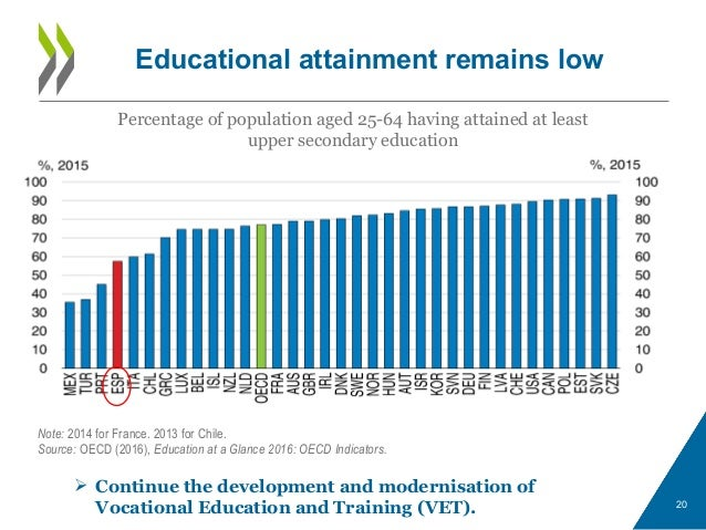 20 Percentage of population aged 25-64 having attained at least upper secondary education Note: 2014 for France. 2013 for ...