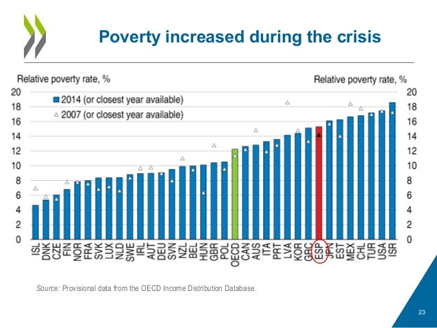 Poverty increased during the crisis 23 Source: Provisional data from the OECD Income Distribution Database.