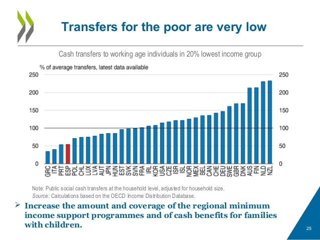 Transfers for the poor are very low 25 Note: Public social cash transfers at the household level, adjusted for household s...