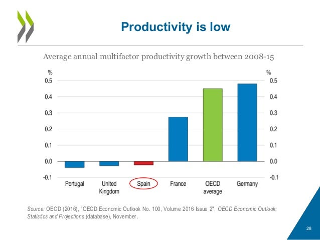 """Productivity is low 28 Average annual multifactor productivity growth between 2008-15 Source: OECD (2016), """"OECD Economic ..."""