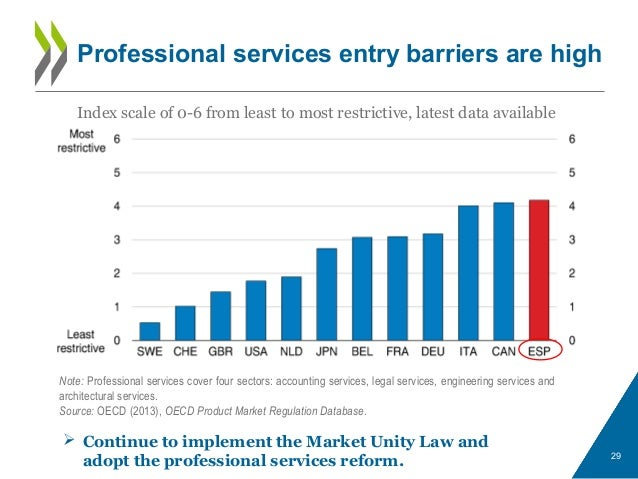 Professional services entry barriers are high 29 Index scale of 0-6 from least to most restrictive, latest data available ...