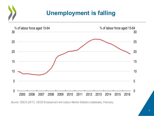 Unemployment is falling 3 Source: OECD (2017), OECD Employment and Labour Market Statistics (database), February.