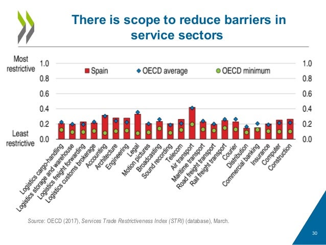 There is scope to reduce barriers in service sectors 30 Source: OECD (2017), Services Trade Restrictiveness Index (STRI) (...