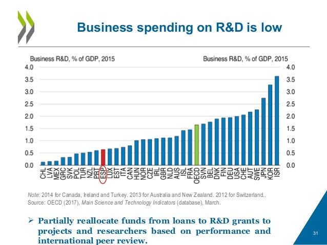 Business spending on R&D is low 31  Partially reallocate funds from loans to R&D grants to projects and researchers based...