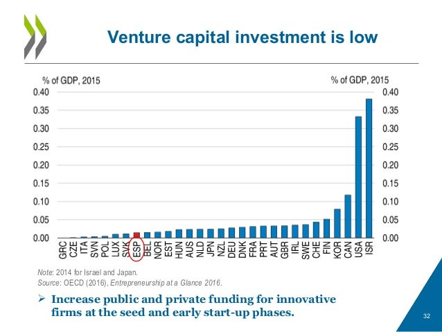 Venture capital investment is low 32  Increase public and private funding for innovative firms at the seed and early star...