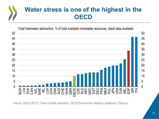 """Water stress is one of the highest in the OECD 33 Source: OECD (2017), """"Green Growth Indicators"""", OECD Environment Statist..."""