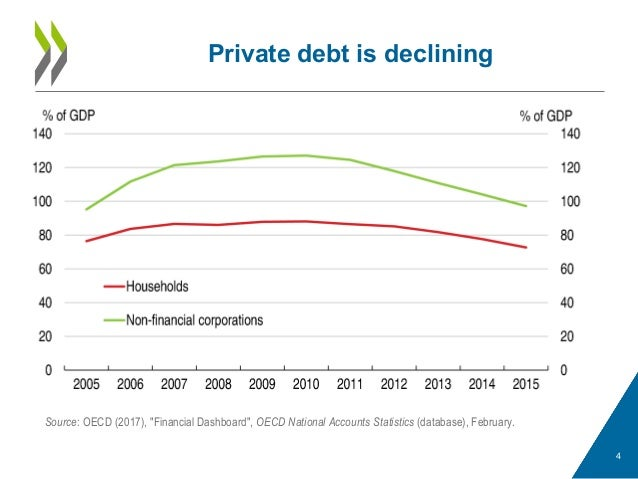 """Private debt is declining 4 Source: OECD (2017), """"Financial Dashboard"""", OECD National Accounts Statistics (database), Febr..."""