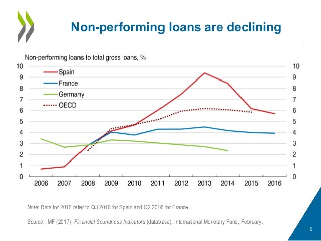 Non-performing loans are declining 5 Note: Data for 2016 refer to Q3 2016 for Spain and Q2 2016 for France. Source: IMF (2...