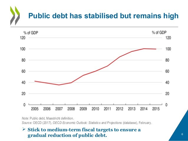Public debt has stabilised but remains high 6 Note: Public debt, Maastricht definition. Source: OECD (2017), OECD Economic...