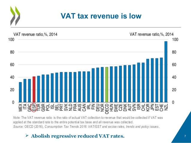VAT tax revenue is low 7 Note: The VAT revenue ratio is the ratio of actual VAT collection to revenue that would be collec...