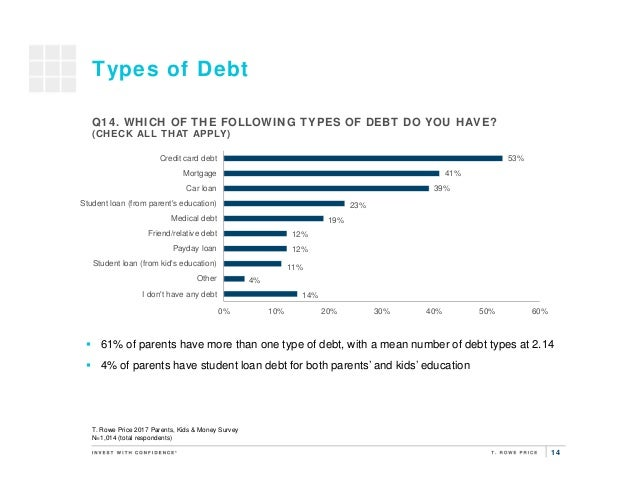 14 14% 4% 11% 12% 12% 19% 23% 39% 41% 53% 0% 10% 20% 30% 40% 50% 60% I don't have any debt Other Student loan (from kid's ...