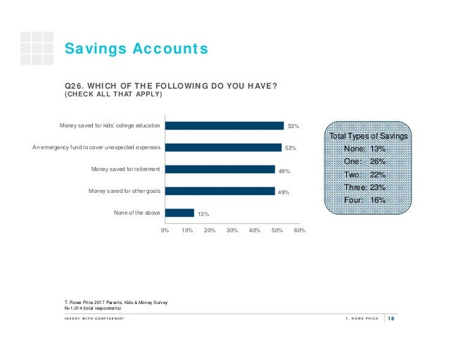 18 13% 49% 49% 52% 53% 0% 10% 20% 30% 40% 50% 60% None of the above Money saved for other goals Money saved for retirement...