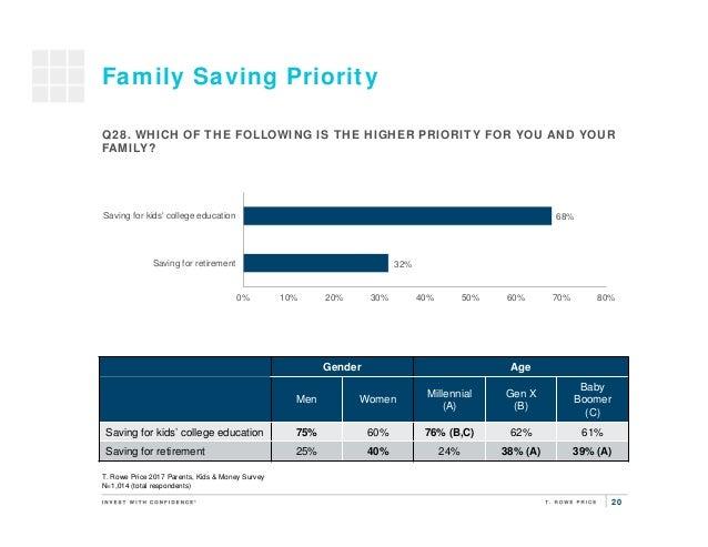 20 32% 68% 0% 10% 20% 30% 40% 50% 60% 70% 80% Saving for retirement Saving for kids' college education Family Saving Prior...