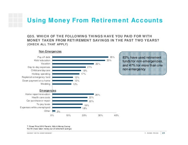 21 Using Money From Retirement Accounts T. Rowe Price 2016 Parents, Kids & Money Survey N=216 (have taken money out of ret...