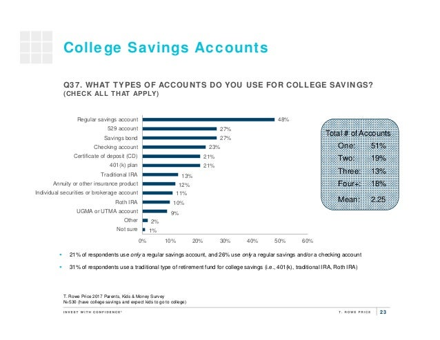 23 College Savings Accounts T. Rowe Price 2017 Parents, Kids & Money Survey N=530 (have college savings and expect kids to...
