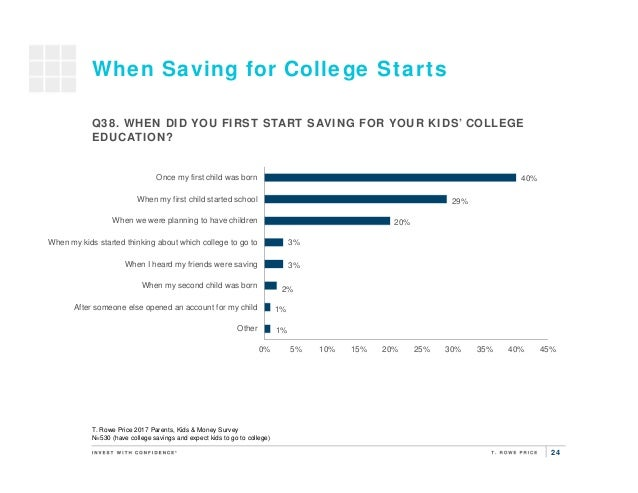 24 When Saving for College Starts T. Rowe Price 2017 Parents, Kids & Money Survey N=530 (have college savings and expect k...