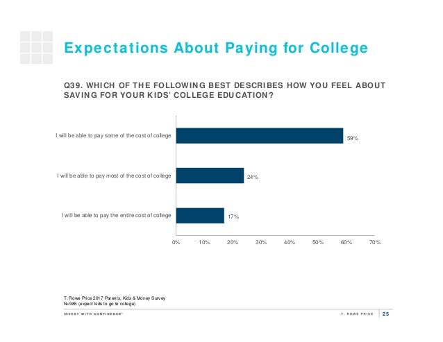 25 Expectations About Paying for College 17% 24% 59% 0% 10% 20% 30% 40% 50% 60% 70% I will be able to pay the entire cost ...