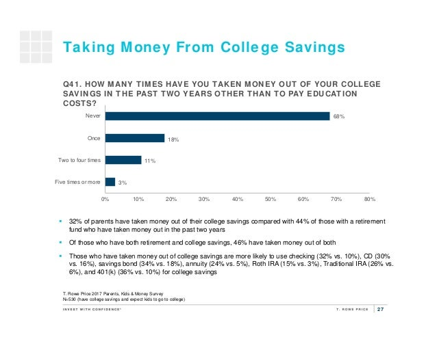 27 Taking Money From College Savings 3% 11% 18% 68% 0% 10% 20% 30% 40% 50% 60% 70% 80% Five times or more Two to four time...
