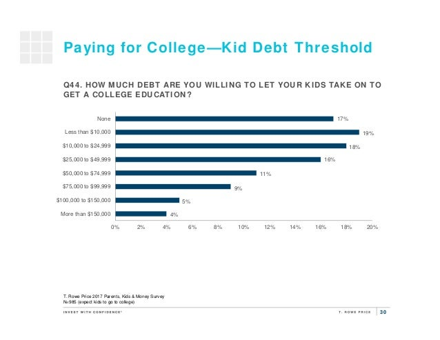 30 Paying for College—Kid Debt Threshold 4% 5% 9% 11% 16% 18% 19% 17% 0% 2% 4% 6% 8% 10% 12% 14% 16% 18% 20% More than $15...
