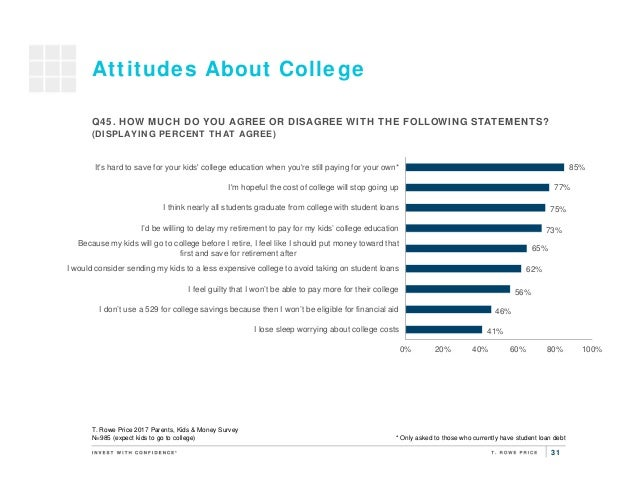31 Attitudes About College 41% 46% 56% 62% 65% 73% 75% 77% 85% 0% 20% 40% 60% 80% 100% I lose sleep worrying about college...