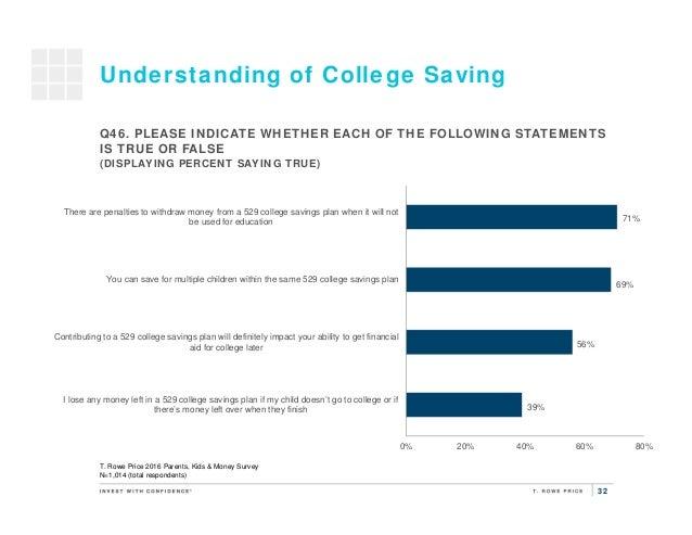 32 Understanding of College Saving T. Rowe Price 2016 Parents, Kids & Money Survey N=1,014 (total respondents) 39% 56% 69%...