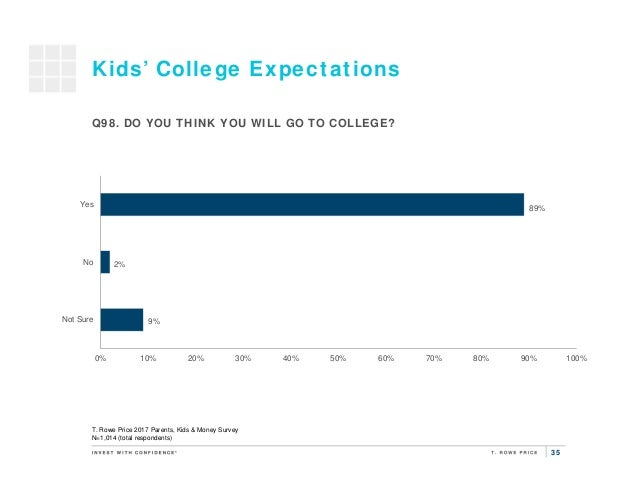 35 9% 2% 89% 0% 10% 20% 30% 40% 50% 60% 70% 80% 90% 100% Not Sure No Yes Kids' College Expectations T. Rowe Price 2017 Par...