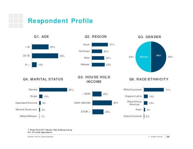 39 50%50% Respondent Profile 31% 20% 24% 25% South Northeast West Midwest Q2. REGIONQ1. AGE Q3. GENDER Men Women Q5. HOUSE...