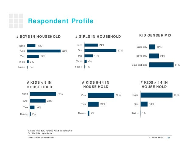 41 Respondent Profile 24% 57% 15% 4% 1% None One Two Three Four + # BOYS IN HOUSEHOLD KID GENDER MIX 15% 24% 61% Girls onl...