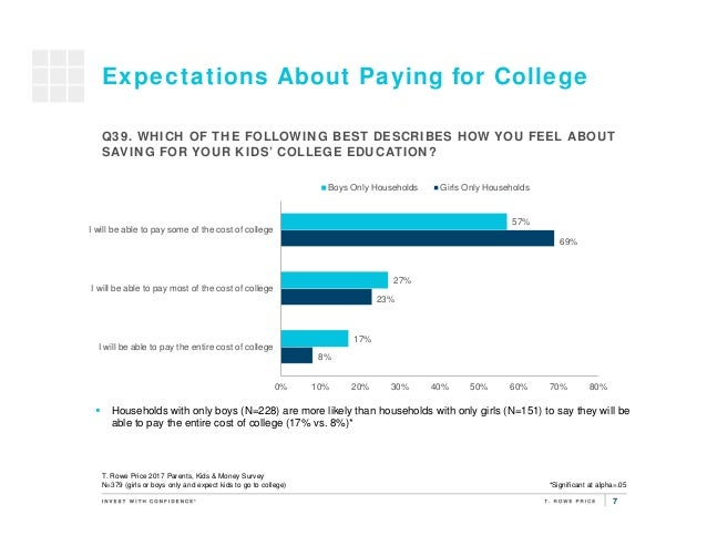 7 Expectations About Paying for College 8% 23% 69% 17% 27% 57% 0% 10% 20% 30% 40% 50% 60% 70% 80% I will be able to pay th...