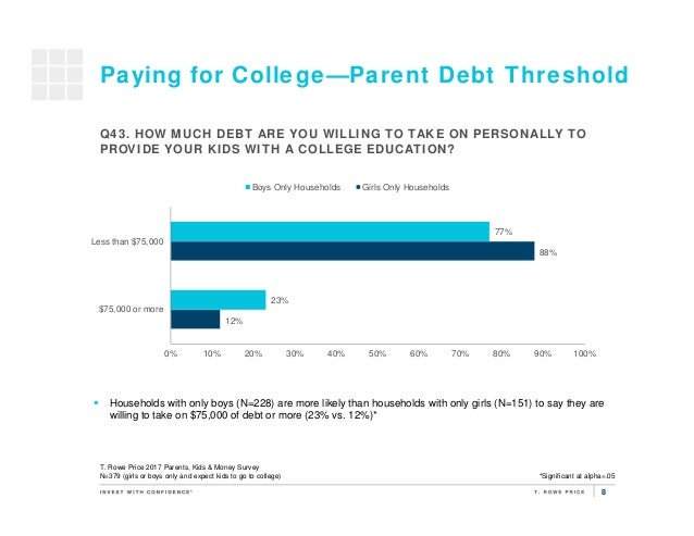 8 Paying for College—Parent Debt Threshold 12% 88% 23% 77% 0% 10% 20% 30% 40% 50% 60% 70% 80% 90% 100% $75,000 or more Les...