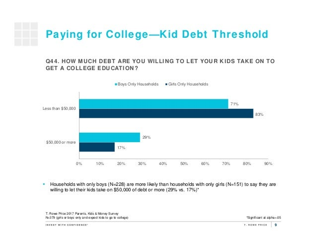 9 Paying for College—Kid Debt Threshold 17% 83% 29% 71% 0% 10% 20% 30% 40% 50% 60% 70% 80% 90% $50,000 or more Less than $...