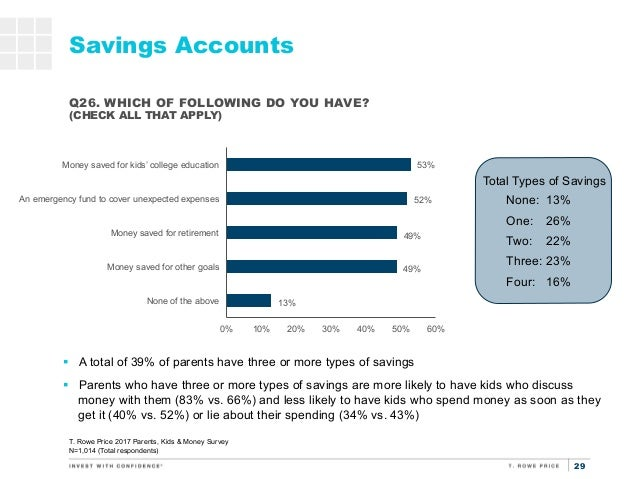 money surveys for kids t rowe price parents kids money survey 8746
