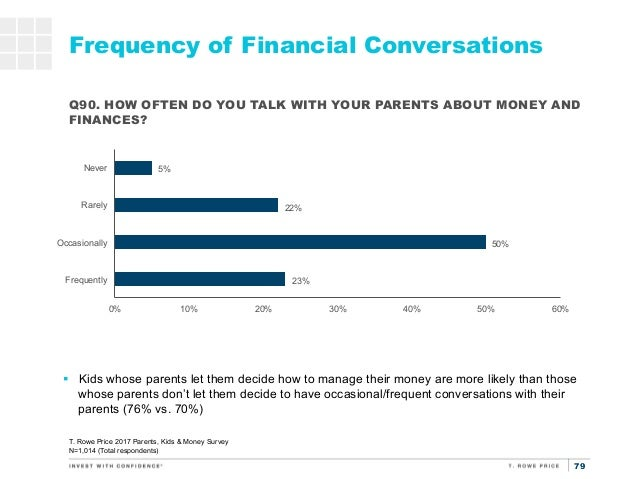 money surveys for kids t rowe price parents kids money survey 729