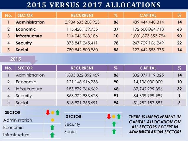 2015 VERSUS 2017 ALLOCATIONS No. SECTOR RECURRENT % CAPITAL % 1 Administration 1,805,822,892,459 86 302,077,119,325 14 2 E...