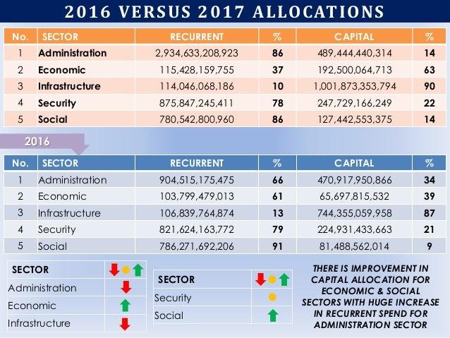 2016 VERSUS 2017 ALLOCATIONS No. SECTOR RECURRENT % CAPITAL % 1 Administration 904,515,175,475 66 470,917,950,866 34 2 Eco...