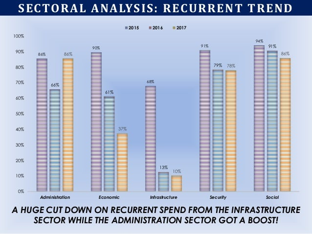 SECTORAL ANALYSIS: RECURRENT TREND 86% 90% 68% 91% 94% 66% 61% 13% 79% 91% 86% 37% 10% 78% 86% 0% 10% 20% 30% 40% 50% 60% ...