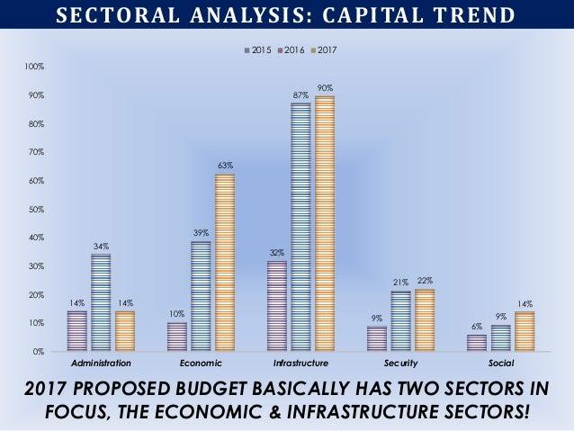 14% 10% 32% 9% 6% 34% 39% 87% 21% 9% 14% 63% 90% 22% 14% 0% 10% 20% 30% 40% 50% 60% 70% 80% 90% 100% Administration Econom...
