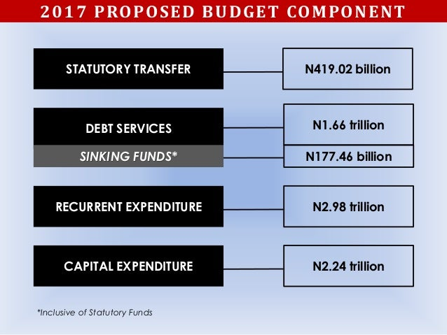 N177.46 billion N1.66 trillion N2.98 trillion N2.24 trillion N419.02 billion 2017 PROPOSED BUDGET COMPONENT STATUTORY TRAN...