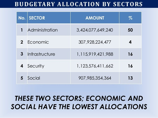 BUDGETARY ALLOCATION BY SECTORS No. SECTOR AMOUNT % 1 Administration 3,424,077,649,240 50 2 Economic 307,928,224,477 4 3 I...