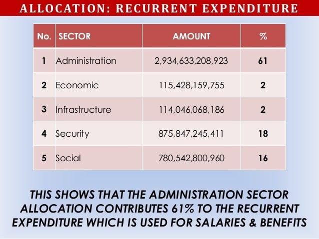 ALLOCATION: RECURRENT EXPENDITURE No. SECTOR AMOUNT % 1 Administration 2,934,633,208,923 61 2 Economic 115,428,159,755 2 3...