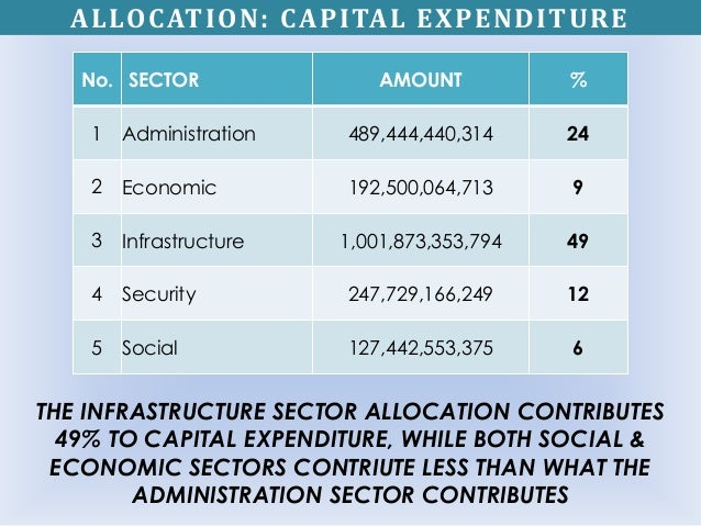 ALLOCATION: CAPITAL EXPENDITURE No. SECTOR AMOUNT % 1 Administration 489,444,440,314 24 2 Economic 192,500,064,713 9 3 Inf...